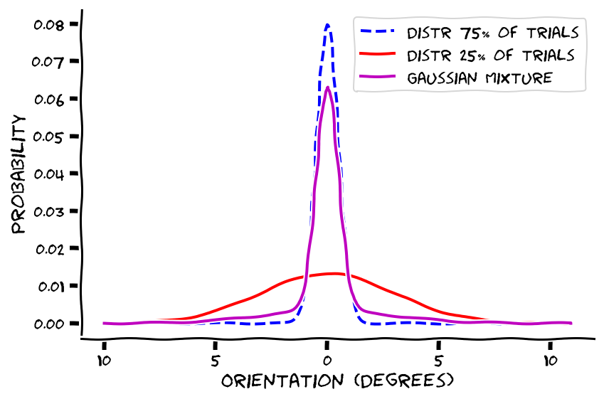 Gaussian Mixture
